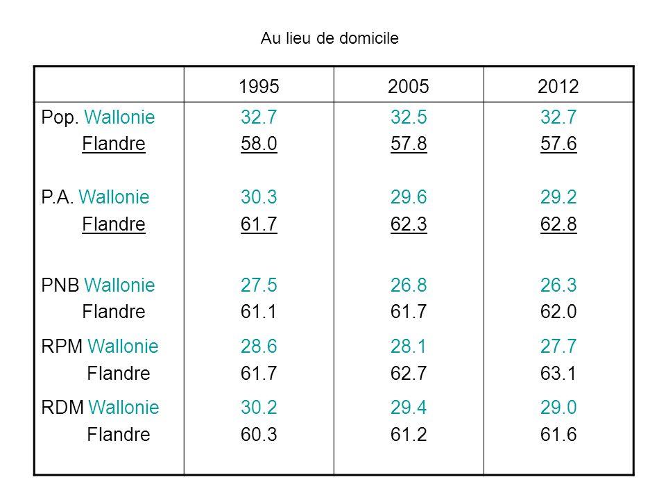 199520052012 Pop. Wallonie Flandre P.A. Wallonie Flandre PNB Wallonie Flandre RPM Wallonie Flandre RDM Wallonie Flandre 32.7 58.0 30.3 61.7 27.5 61.1
