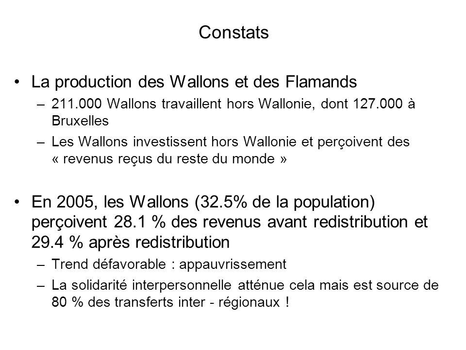 Constats La production des Wallons et des Flamands –211.000 Wallons travaillent hors Wallonie, dont 127.000 à Bruxelles –Les Wallons investissent hors