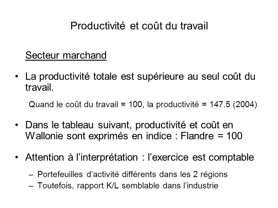 Productivité et coût du travail Secteur marchand La productivité totale est supérieure au seul coût du travail. Quand le coût du travail = 100, la pro