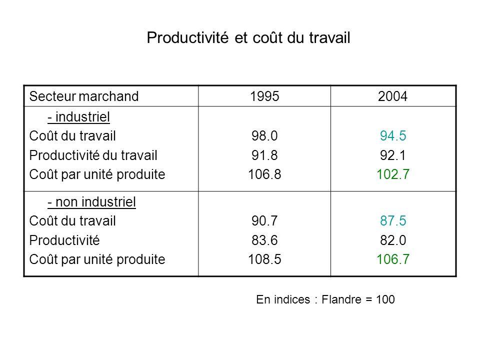 Secteur marchand19952004 - industriel Coût du travail Productivité du travail Coût par unité produite 98.0 91.8 106.8 94.5 92.1 102.7 - non industriel