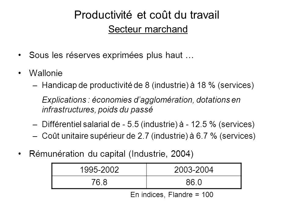 Productivité et coût du travail Secteur marchand Sous les réserves exprimées plus haut … Wallonie –Handicap de productivité de 8 (industrie) à 18 % (s