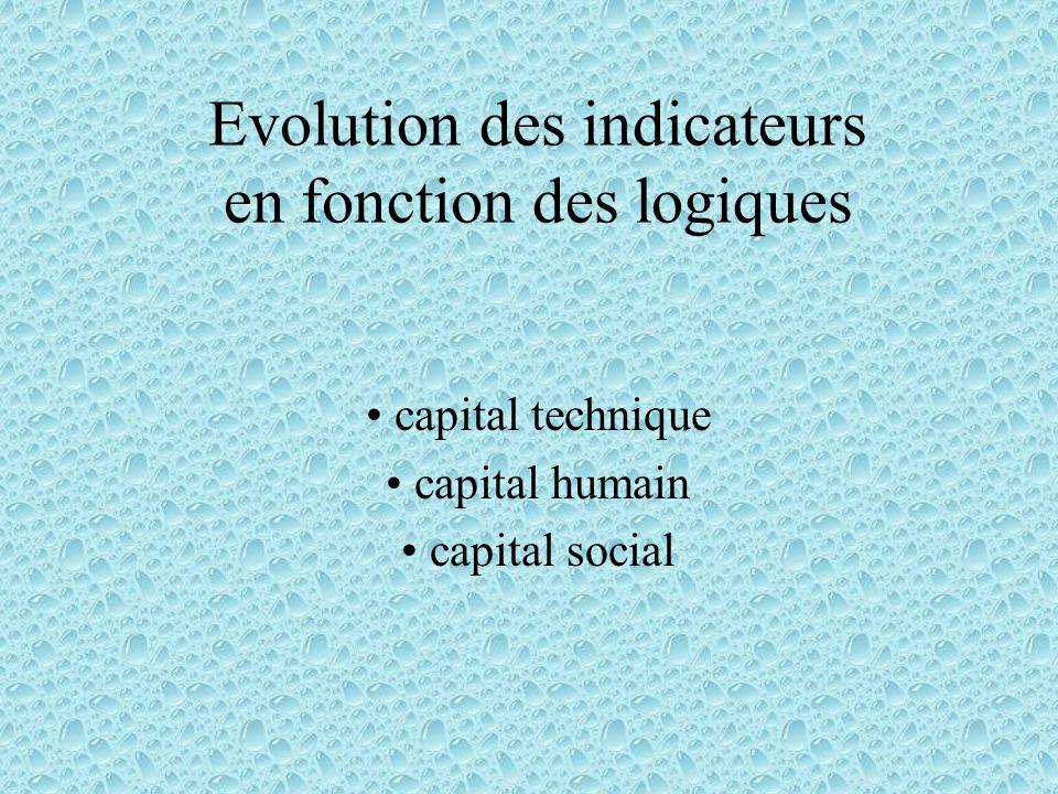 Evolution des indicateurs en fonction des logiques capital technique capital humain capital social