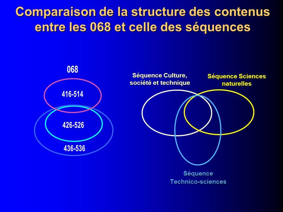 Comparaison de la structure des contenus entre les 068 et celle des séquences SéquenceTechnico-sciences Séquence Sciences naturelles Séquence Culture, société et technique