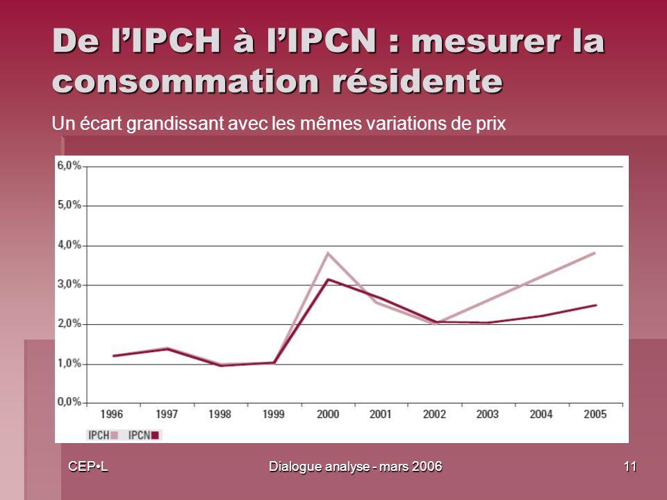 CEPLDialogue analyse - mars 200611 De lIPCH à lIPCN : mesurer la consommation résidente Un écart grandissant avec les mêmes variations de prix