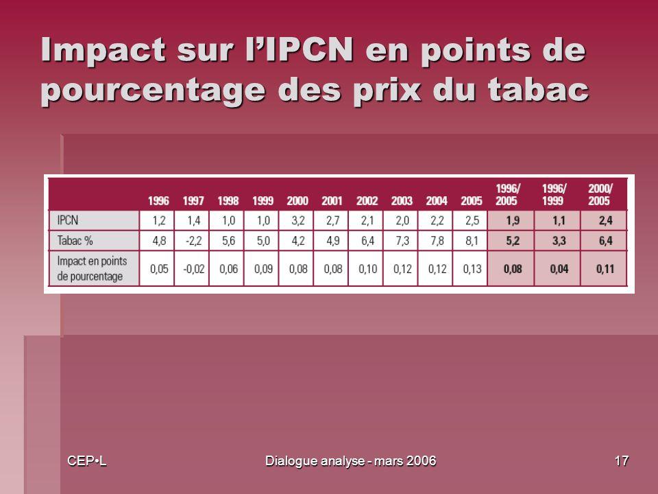 CEPLDialogue analyse - mars 200617 Impact sur lIPCN en points de pourcentage des prix du tabac