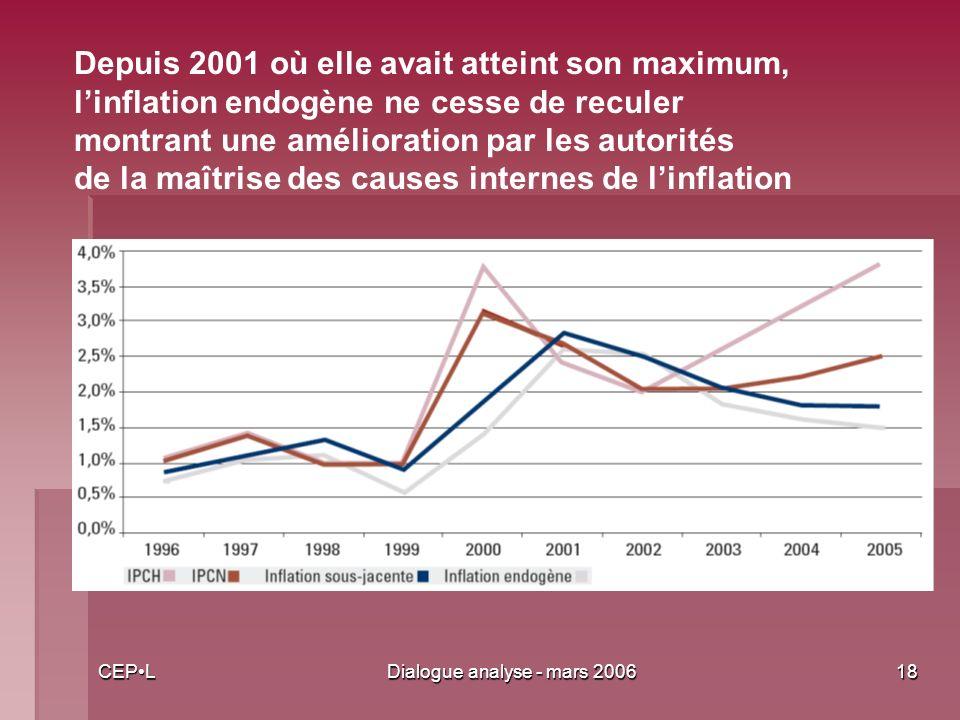 CEPLDialogue analyse - mars 200618 Depuis 2001 où elle avait atteint son maximum, linflation endogène ne cesse de reculer montrant une amélioration par les autorités de la maîtrise des causes internes de linflation