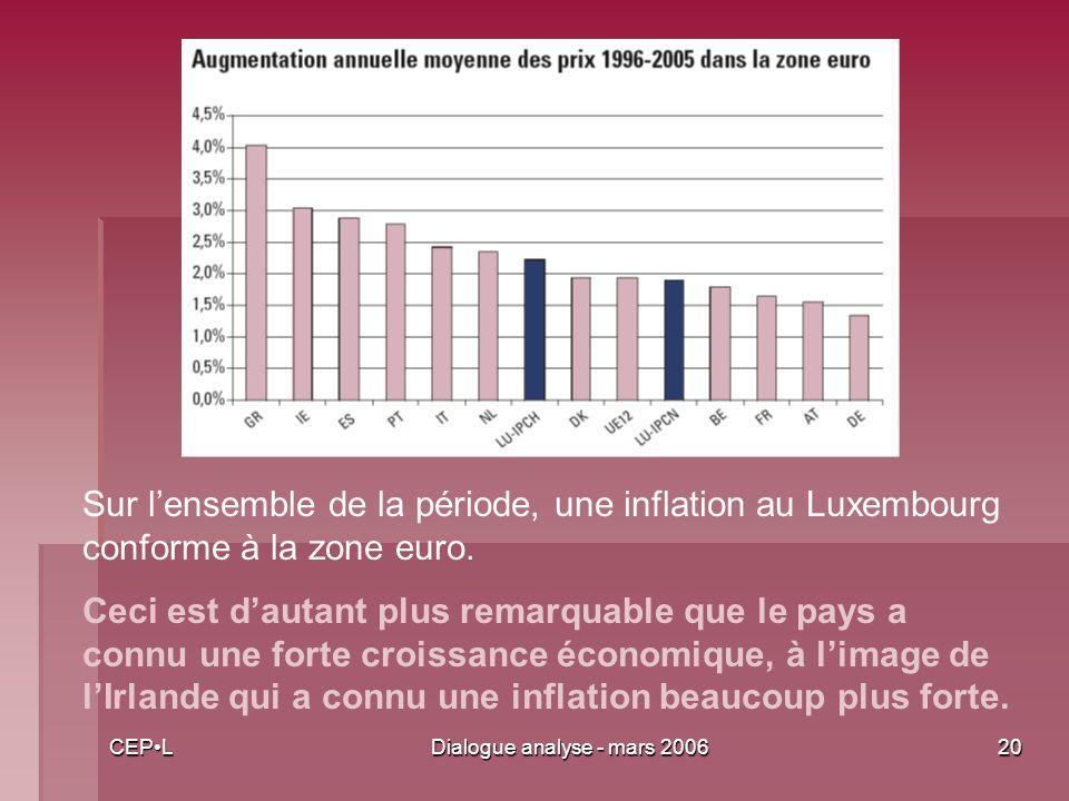 CEPLDialogue analyse - mars 200620 Sur lensemble de la période, une inflation au Luxembourg conforme à la zone euro.