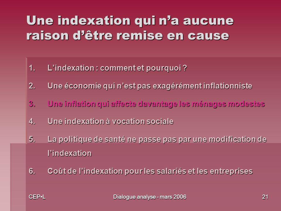 CEPLDialogue analyse - mars 200621 Une indexation qui na aucune raison dêtre remise en cause 1.Lindexation : comment et pourquoi .