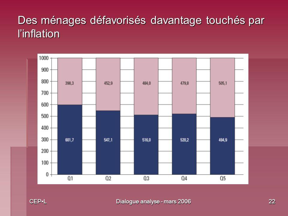 CEPLDialogue analyse - mars 200622 Des ménages défavorisés davantage touchés par linflation
