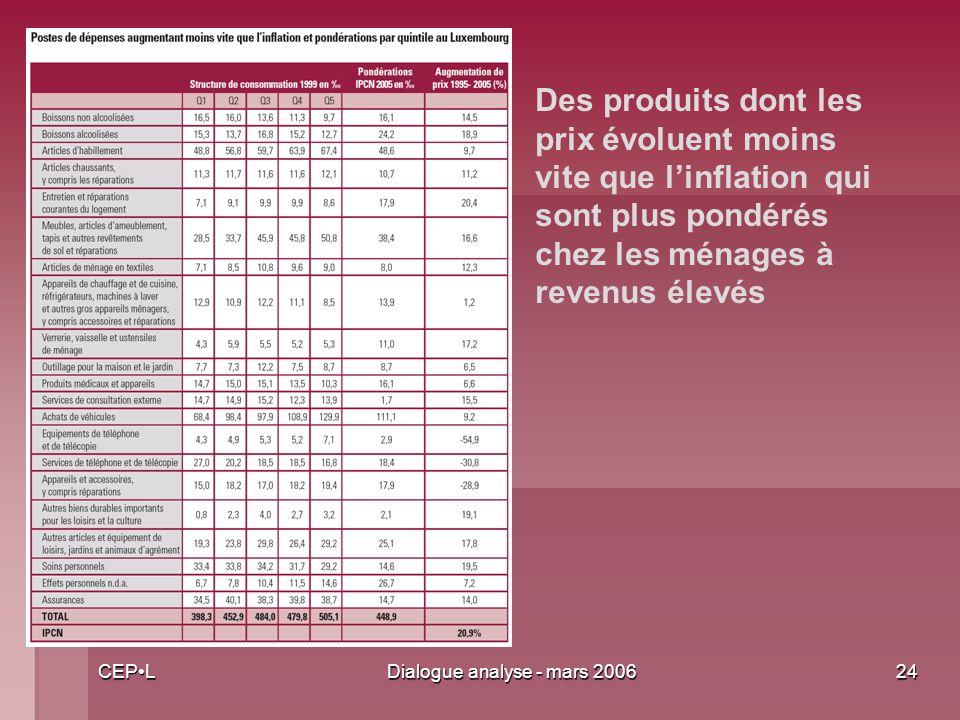 CEPLDialogue analyse - mars 200624 Des produits dont les prix évoluent moins vite que linflation qui sont plus pondérés chez les ménages à revenus élevés
