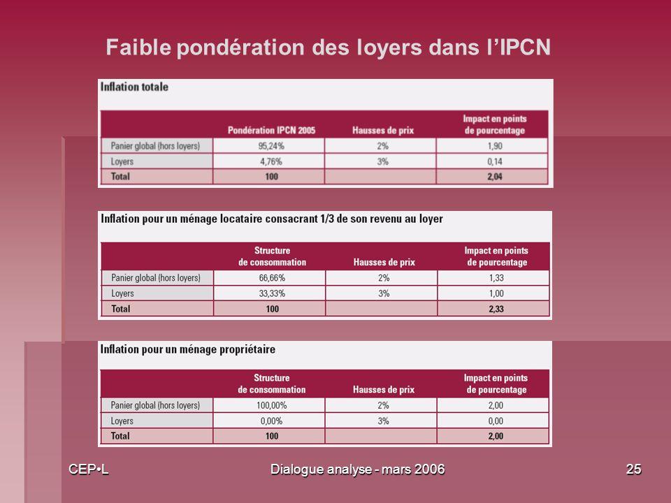 CEPLDialogue analyse - mars 200625 Faible pondération des loyers dans lIPCN