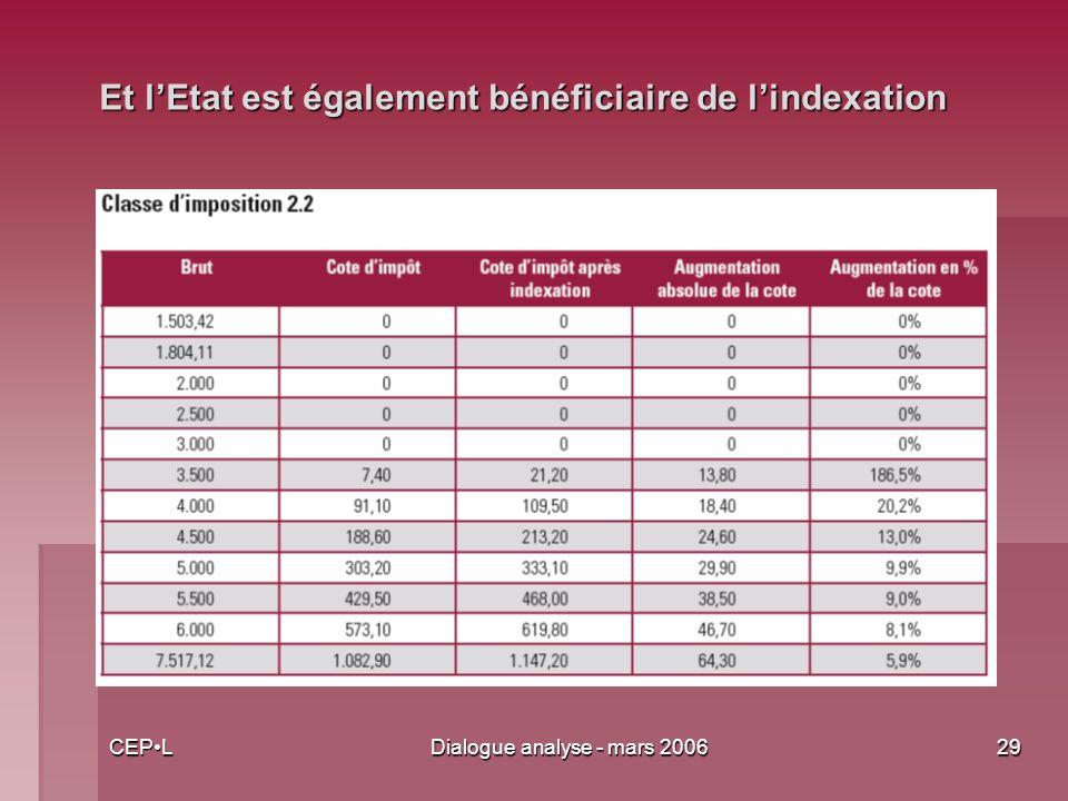 CEPLDialogue analyse - mars 200629 Et lEtat est également bénéficiaire de lindexation