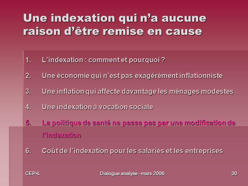 CEPLDialogue analyse - mars 200630 Une indexation qui na aucune raison dêtre remise en cause 1.Lindexation : comment et pourquoi .