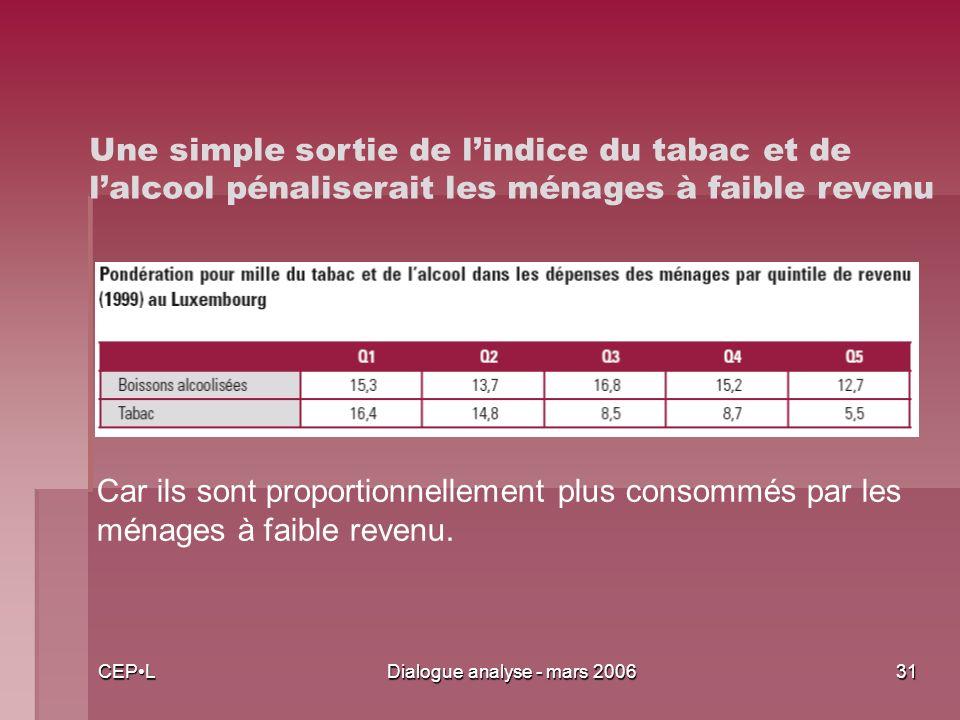 CEPLDialogue analyse - mars 200631 Une simple sortie de lindice du tabac et de lalcool pénaliserait les ménages à faible revenu Car ils sont proportionnellement plus consommés par les ménages à faible revenu.
