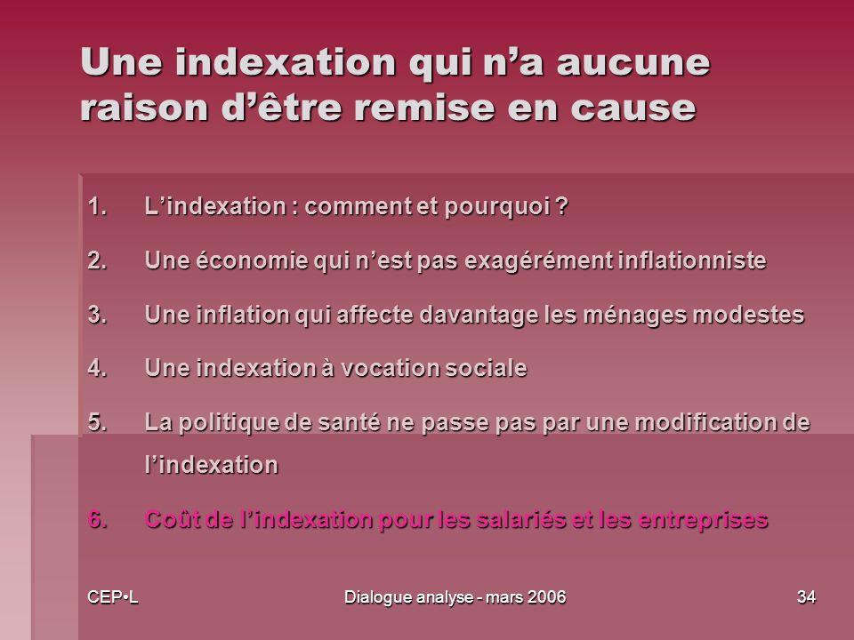 CEPLDialogue analyse - mars 200634 Une indexation qui na aucune raison dêtre remise en cause 1.Lindexation : comment et pourquoi .