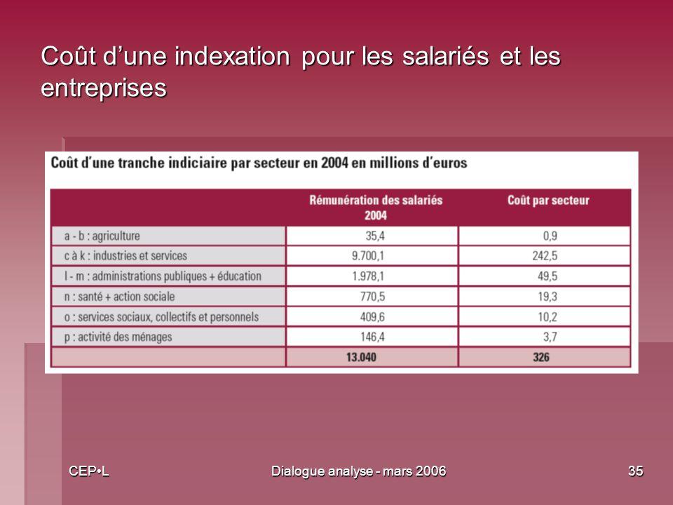 CEPLDialogue analyse - mars 200635 Coût dune indexation pour les salariés et les entreprises