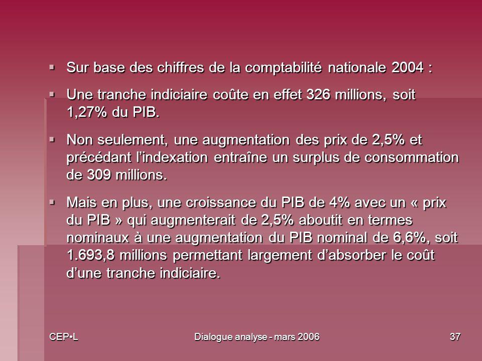 CEPLDialogue analyse - mars 200637 Sur base des chiffres de la comptabilité nationale 2004 : Sur base des chiffres de la comptabilité nationale 2004 : Une tranche indiciaire coûte en effet 326 millions, soit 1,27% du PIB.