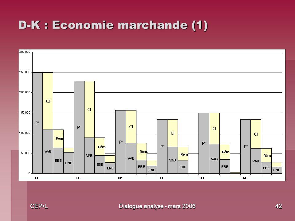 CEPLDialogue analyse - mars 200642 D-K : Economie marchande (1)