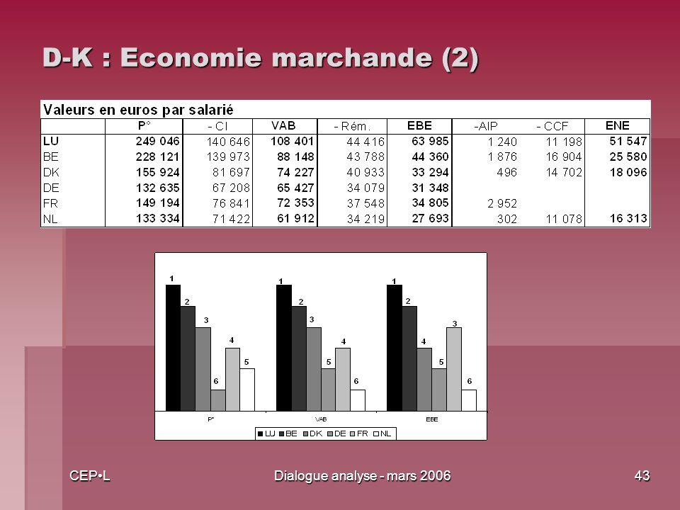 CEPLDialogue analyse - mars 200643 D-K : Economie marchande (2)