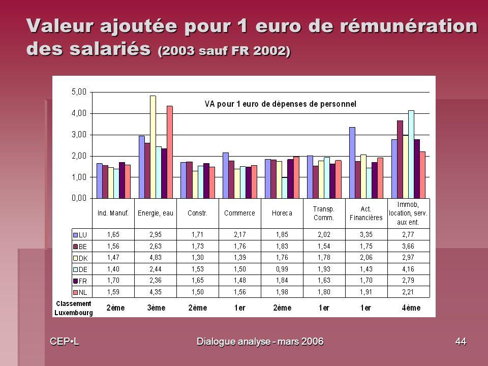 CEPLDialogue analyse - mars 200644 Valeur ajoutée pour 1 euro de rémunération des salariés (2003 sauf FR 2002)