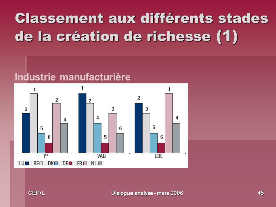 CEPLDialogue analyse - mars 200645 Classement aux différents stades de la création de richesse (1) Industrie manufacturière