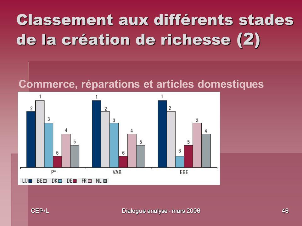 CEPLDialogue analyse - mars 200646 Classement aux différents stades de la création de richesse (2) Commerce, réparations et articles domestiques