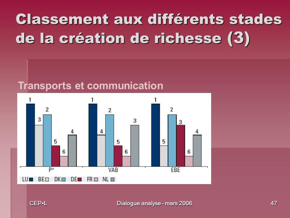 CEPLDialogue analyse - mars 200647 Classement aux différents stades de la création de richesse (3) Transports et communication