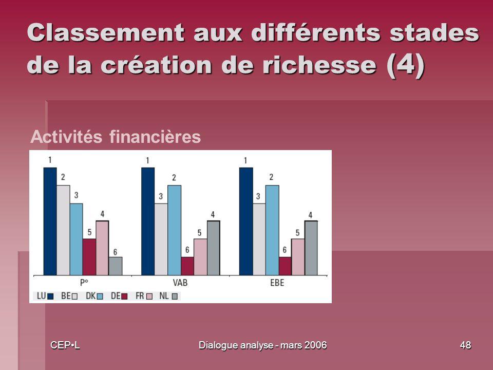 CEPLDialogue analyse - mars 200648 Classement aux différents stades de la création de richesse (4) Activités financières
