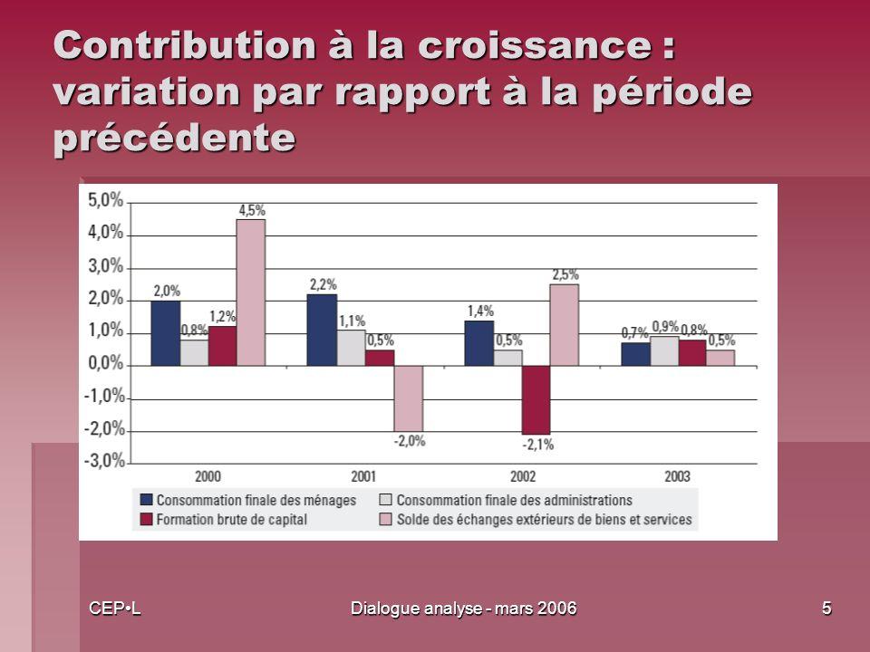 CEPLDialogue analyse - mars 20065 Contribution à la croissance : variation par rapport à la période précédente