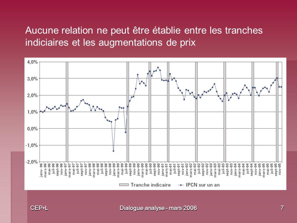 CEPLDialogue analyse - mars 20067 Aucune relation ne peut être établie entre les tranches indiciaires et les augmentations de prix