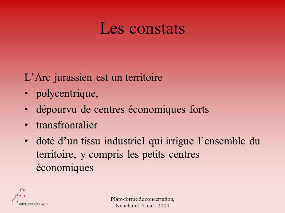 Plate-forme de concertation, Neuchâtel, 5 mars 2009 Les constats LArc jurassien est un territoire polycentrique, dépourvu de centres économiques forts
