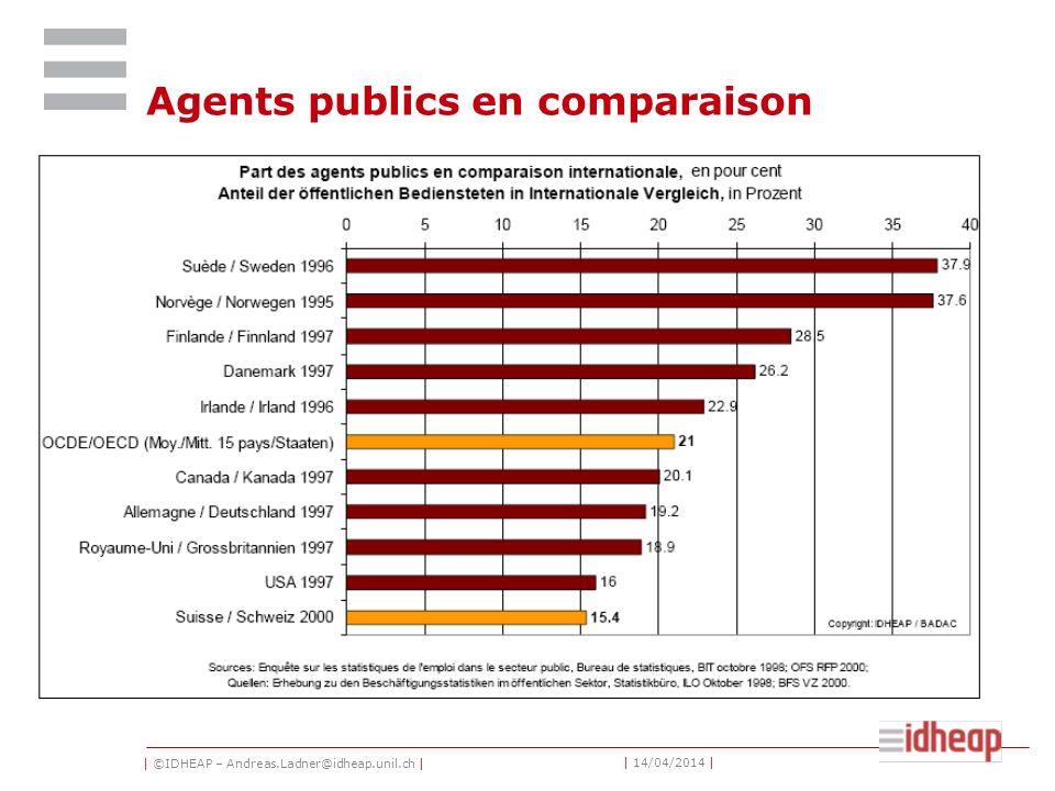 | ©IDHEAP – Andreas.Ladner@idheap.unil.ch | | 14/04/2014 | Agents publics en comparaison