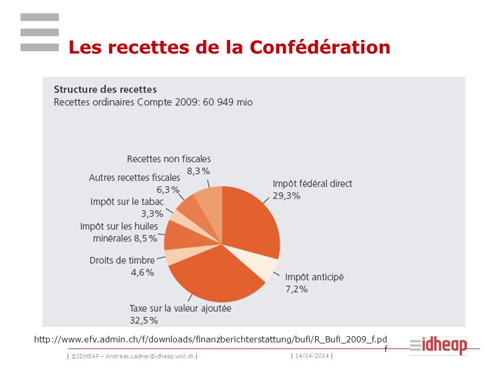 | ©IDHEAP – Andreas.Ladner@idheap.unil.ch | | 14/04/2014 | Les recettes de la Confédération http://www.efv.admin.ch/f/downloads/finanzberichterstattung/bufi/R_Bufi_2009_f.pd f