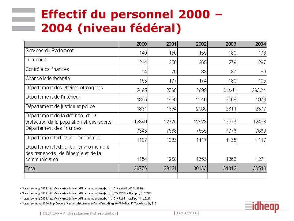 | ©IDHEAP – Andreas.Ladner@idheap.unil.ch | | 14/04/2014 | Effectif du personnel 2000 – 2004 (niveau fédéral)