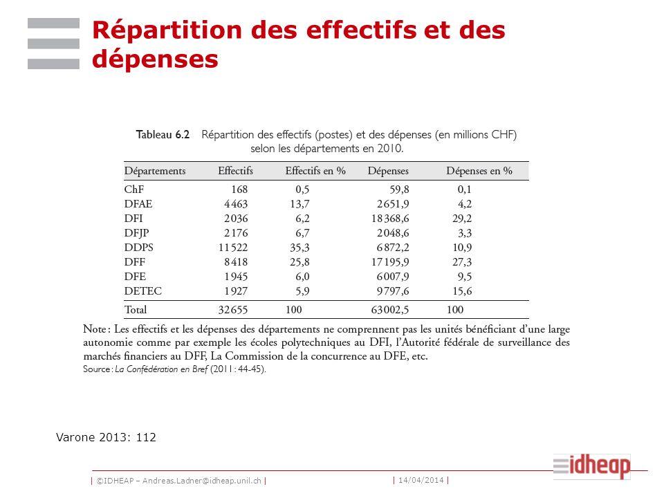 | ©IDHEAP – Andreas.Ladner@idheap.unil.ch | | 14/04/2014 | Répartition des effectifs et des dépenses Varone 2013: 112