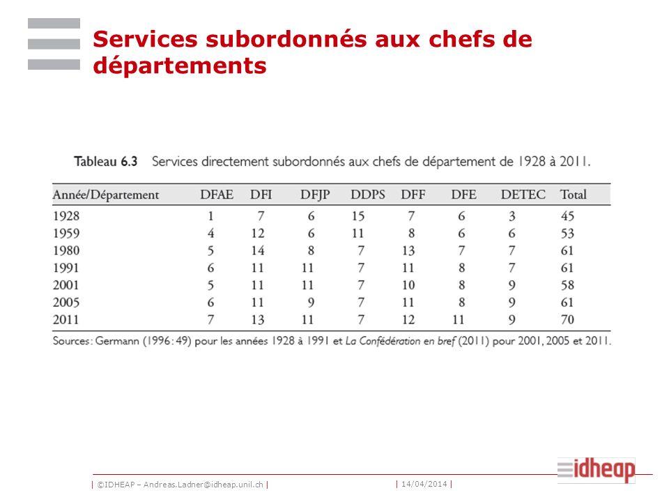 | ©IDHEAP – Andreas.Ladner@idheap.unil.ch | | 14/04/2014 | Services subordonnés aux chefs de départements
