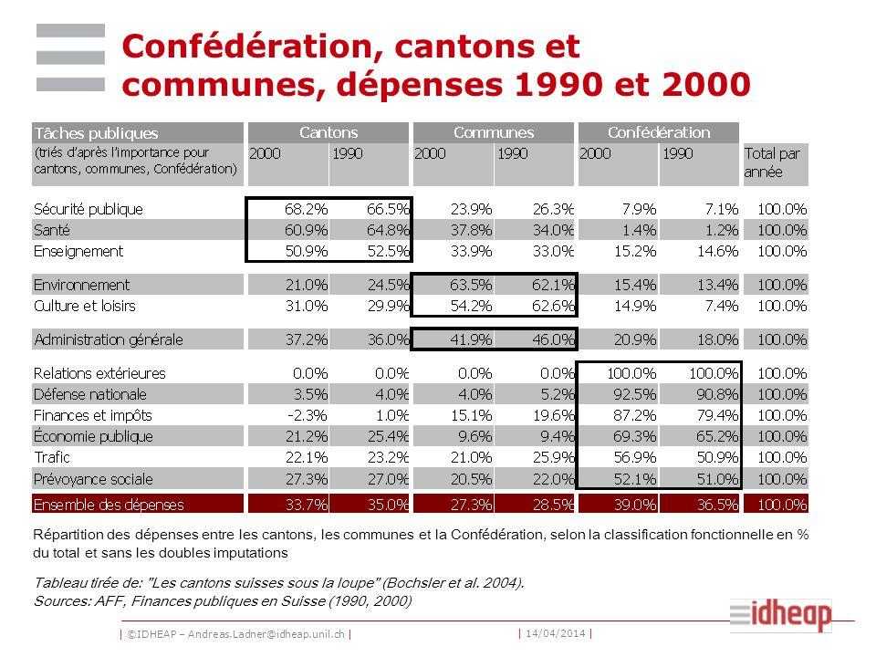 | ©IDHEAP – Andreas.Ladner@idheap.unil.ch | | 14/04/2014 | Confédération, cantons et communes, dépenses 1990 et 2000 Tableau tirée de: Les cantons suisses sous la loupe (Bochsler et al.