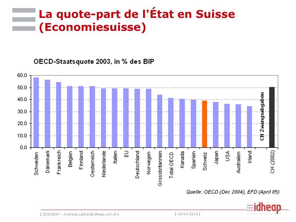 | ©IDHEAP – Andreas.Ladner@idheap.unil.ch | | 14/04/2014 | La quote-part de l État en Suisse (Economiesuisse)