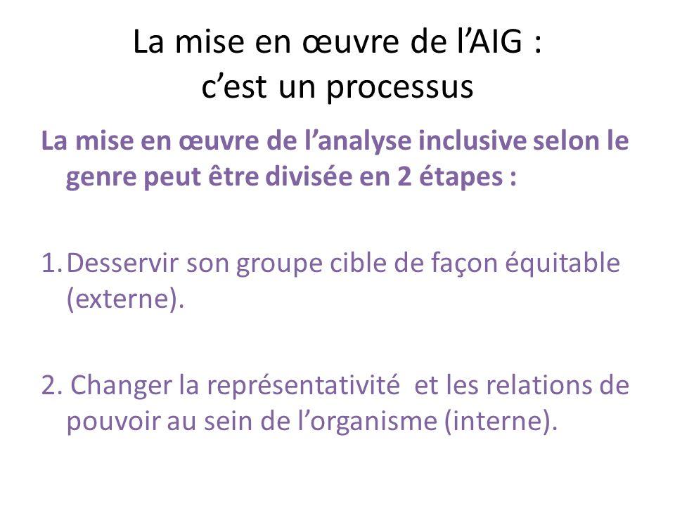 Buts de la présentation : 1 - Que les participant(e)s augmentent leur niveau de connaissances relativement à la mise en œuvre de l AIG dans les projets.
