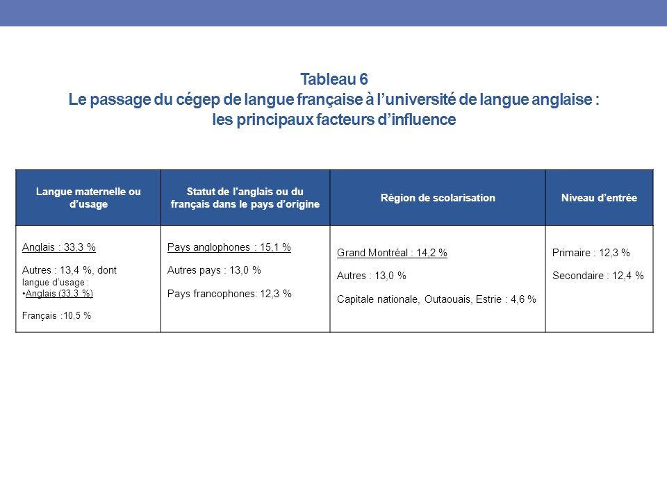 Tableau 6 Le passage du cégep de langue française à luniversité de langue anglaise : les principaux facteurs dinfluence Langue maternelle ou dusage Statut de langlais ou du français dans le pays dorigine Région de scolarisationNiveau dentrée Anglais : 33,3 % Autres : 13,4 %, dont langue dusage : Anglais (33,3 %) Français :10,5 % Pays anglophones : 15,1 % Autres pays : 13,0 % Pays francophones: 12,3 % Grand Montréal : 14,2 % Autres : 13,0 % Capitale nationale, Outaouais, Estrie : 4,6 % Primaire : 12,3 % Secondaire : 12,4 %