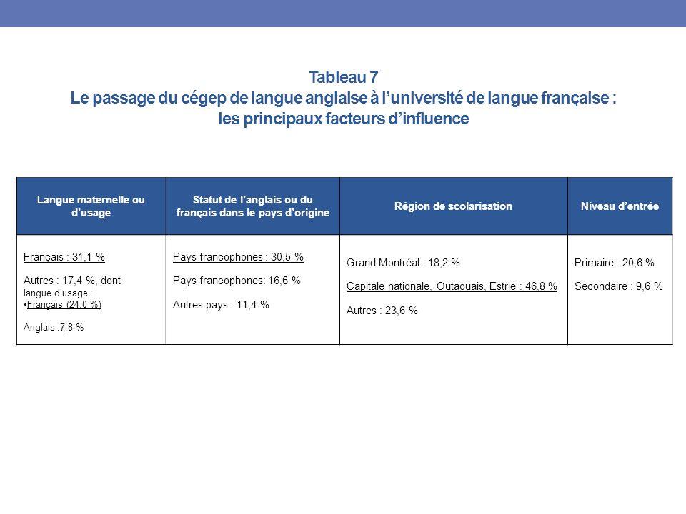 Tableau 7 Le passage du cégep de langue anglaise à luniversité de langue française : les principaux facteurs dinfluence Langue maternelle ou dusage Statut de langlais ou du français dans le pays dorigine Région de scolarisationNiveau dentrée Français : 31,1 % Autres : 17,4 %, dont langue dusage : Français (24,0 %) Anglais :7,8 % Pays francophones : 30,5 % Pays francophones: 16,6 % Autres pays : 11,4 % Grand Montréal : 18,2 % Capitale nationale, Outaouais, Estrie : 46,8 % Autres : 23,6 % Primaire : 20,6 % Secondaire : 9,6 %
