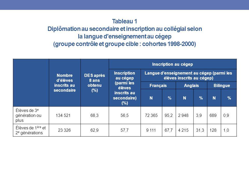 Tableau 1 Diplômation au secondaire et inscription au collégial selon la langue d enseignement au cégep (groupe contrôle et groupe cible : cohortes 1998-2000) Nombre délèves inscrits au secondaire DES après 8 ans obtenu (%) Inscription au cégep Inscription au cégep (parmi les élèves inscrits au secondaire) (%) Langue denseignement au cégep (parmi les élèves inscrits au cégep) FrançaisAnglaisBilingue N %N %N % Élèves de 3 e génération ou plus 134 52168,356,572 36595,22 9483,96890,9 Élèves de 1 ère et 2 e générations 23 32662,957,79 11167,74 21531,31281,0