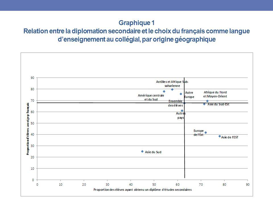 Graphique 1 Relation entre la diplomation secondaire et le choix du français comme langue denseignement au collégial, par origine géographique