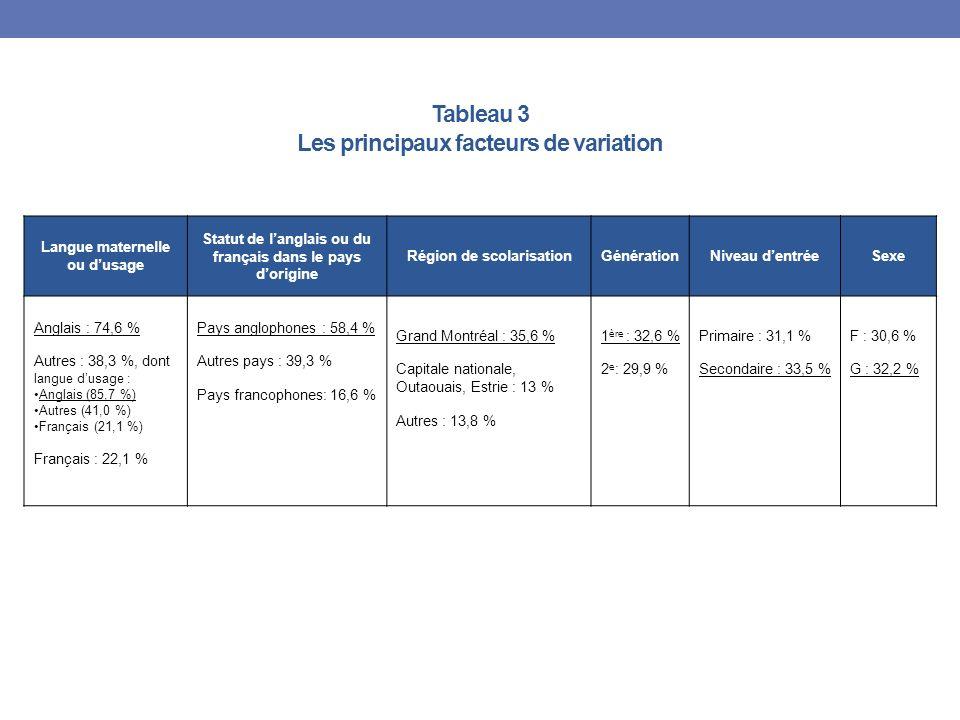 Tableau 3 Les principaux facteurs de variation Langue maternelle ou dusage Statut de langlais ou du français dans le pays dorigine Région de scolarisationGénérationNiveau dentréeSexe Anglais : 74,6 % Autres : 38,3 %, dont langue dusage : Anglais (85,7 %) Autres (41,0 %) Français (21,1 %) Français : 22,1 % Pays anglophones : 58,4 % Autres pays : 39,3 % Pays francophones: 16,6 % Grand Montréal : 35,6 % Capitale nationale, Outaouais, Estrie : 13 % Autres : 13,8 % 1 ère : 32,6 % 2 e : 29,9 % Primaire : 31,1 % Secondaire : 33,5 % F : 30,6 % G : 32,2 %
