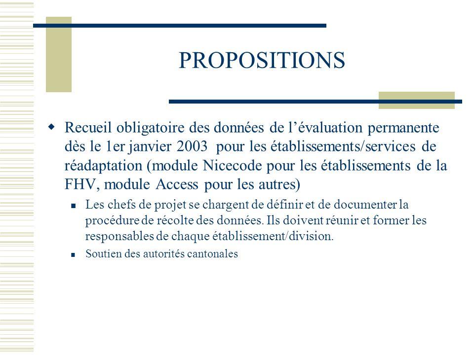 PROPOSITIONS Recueil obligatoire des données de lévaluation permanente dès le 1er janvier 2003 pour les établissements/services de réadaptation (module Nicecode pour les établissements de la FHV, module Access pour les autres) Les chefs de projet se chargent de définir et de documenter la procédure de récolte des données.