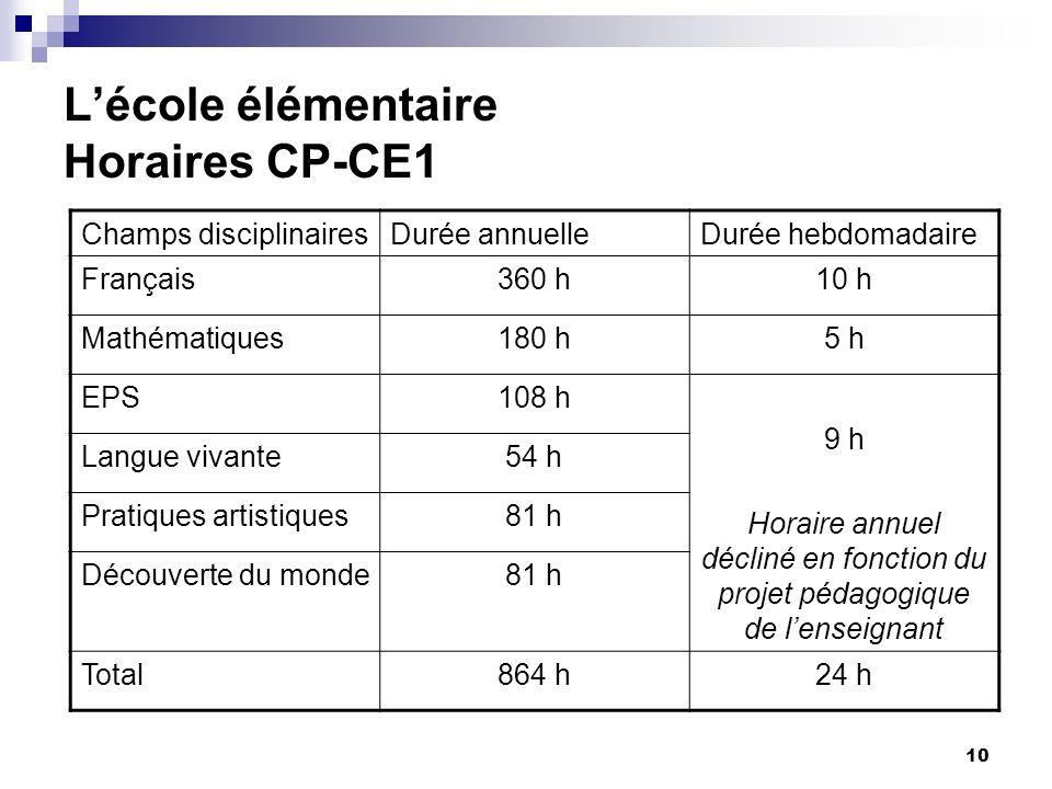 10 Lécole élémentaire Horaires CP-CE1 Champs disciplinairesDurée annuelleDurée hebdomadaire Français360 h10 h Mathématiques180 h5 h EPS108 h 9 h Horai