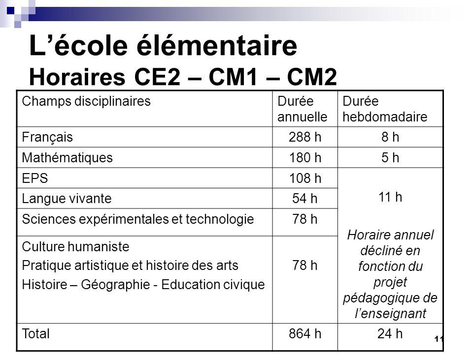 11 Lécole élémentaire Horaires CE2 – CM1 – CM2 Champs disciplinairesDurée annuelle Durée hebdomadaire Français288 h8 h Mathématiques180 h5 h EPS108 h