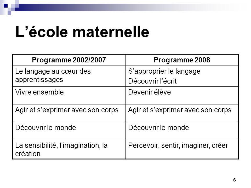 6 Lécole maternelle Programme 2002/2007Programme 2008 Le langage au cœur des apprentissages Sapproprier le langage Découvrir lécrit Vivre ensembleDeve