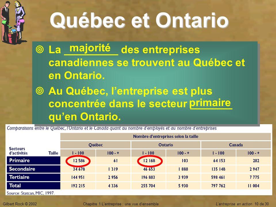 Gilbert Rock © 2002Chapitre 1 L'entreprise : une vue d'ensemble Lentreprise en action 10 de 30 Québec et Ontario La _________ des entreprises canadien
