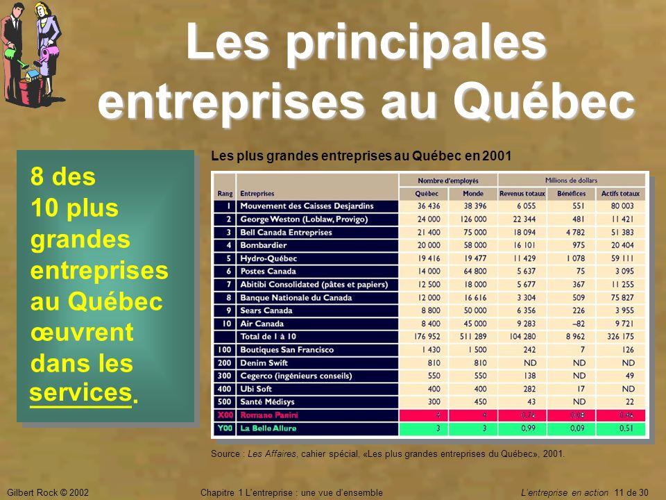 Gilbert Rock © 2002Chapitre 1 L'entreprise : une vue d'ensemble Lentreprise en action 11 de 30 8 des 10 plus grandes entreprises au Québec œuvrent dan